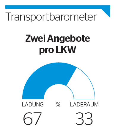 Transportbarometer national Mai 2017