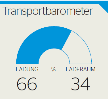 Transportbarometer national Mai 2017