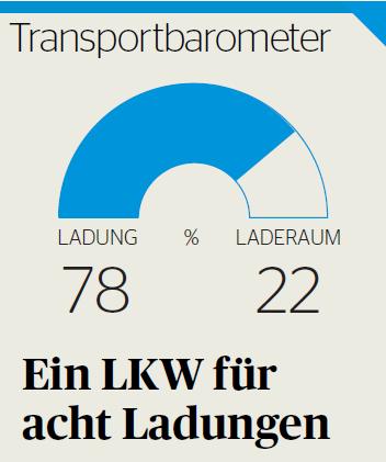 Transportbarometer national November 2017